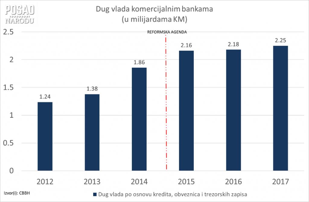 grafika_dug_vlada.png